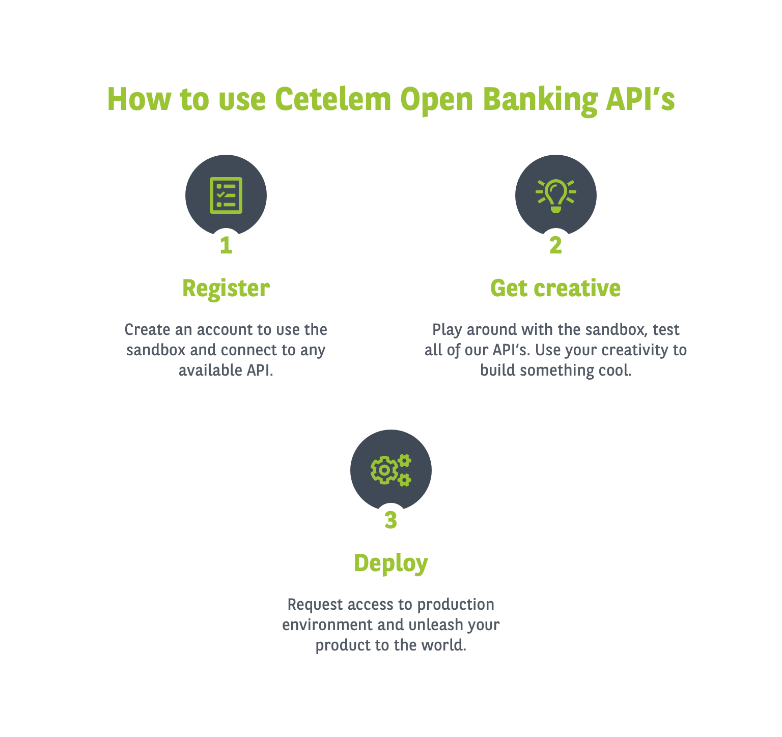 How to use Cetelem Open Banking API's
